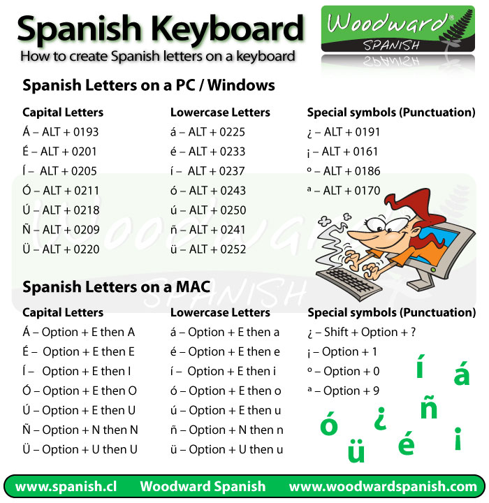 ... type Spanish letters and accents on your keyboard | Woodward Spanish