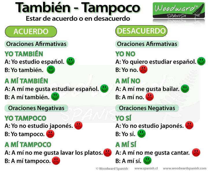 Agreeing and Disagreeing in Spanish using También and Tampoco