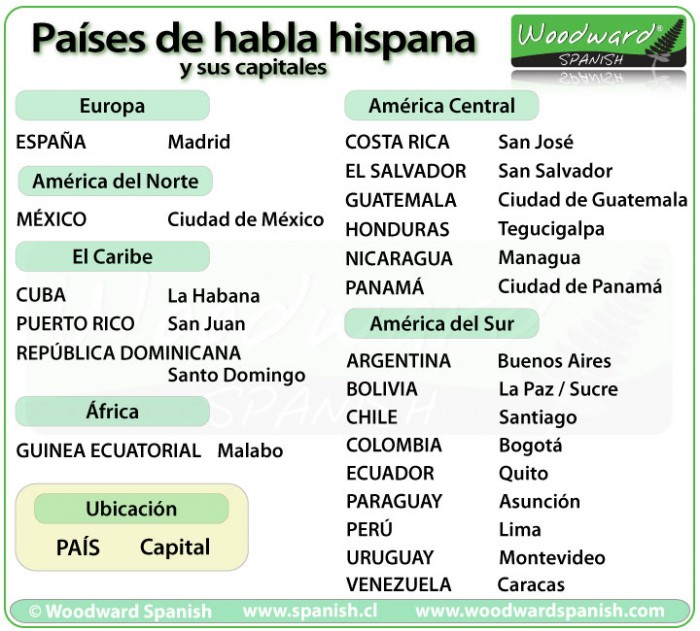 List of 21 Spanish-speaking countries and their capitals