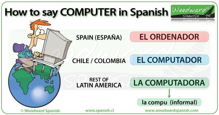 How to say computer in Spanish - ordenador, computador,  computadora.