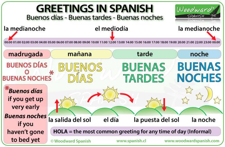 Spanish Greetings Buenos Días Buenas Tardes Buenas Noches Woodward Spanish
