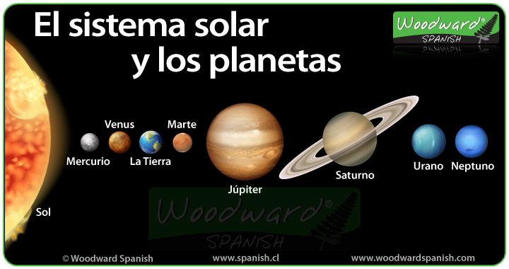 Los Planetas Planets In Spanish Woodward Spanish