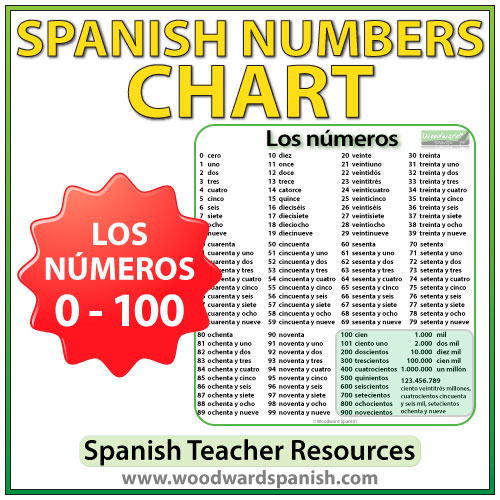 Spanish Numbers Chart with all numbers from 0 to 100