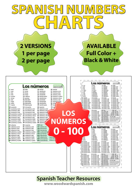 Numbers in Spanish Chart