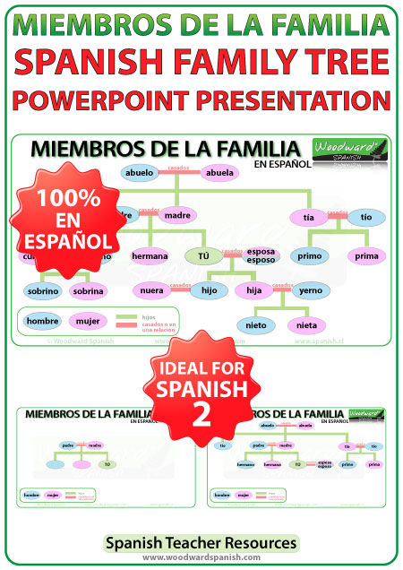 Family members in Spanish powerpoint presentation - miembros de la familia