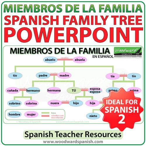 Spanish Family Tree – PowerPoint | Woodward Spanish