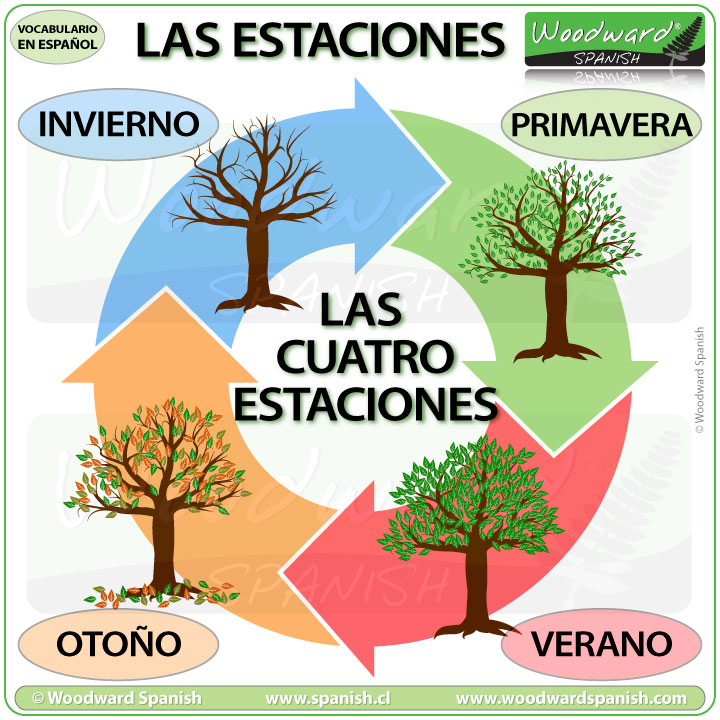 The names of the seasons in Spanish - Los nombres de las estaciones en español