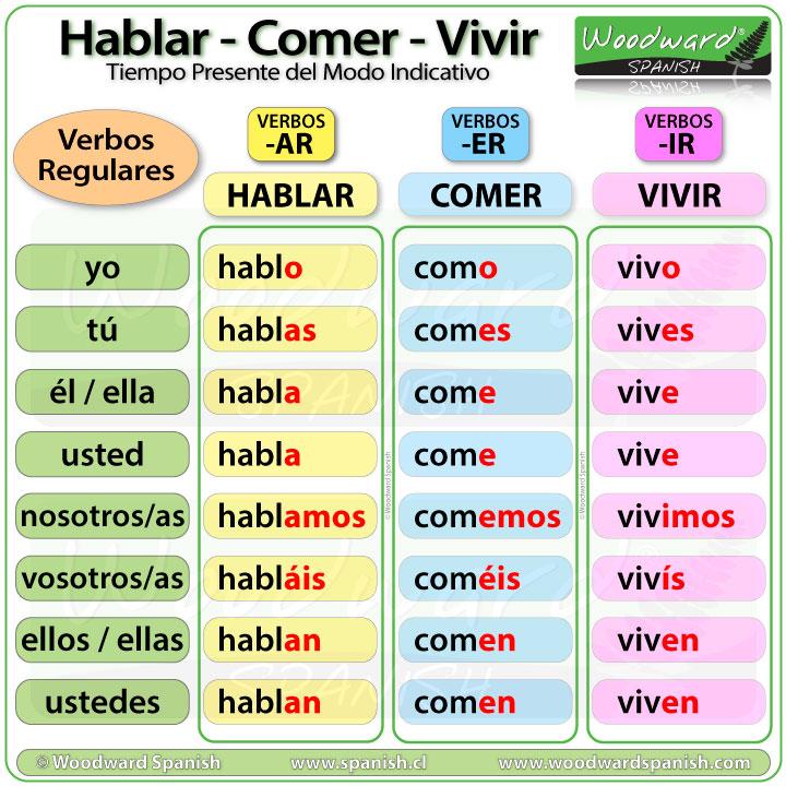 Hablar, Comer, Vivir - Spanish Present Tense Conjugation - Tiempo Presente del Modo Indicativo